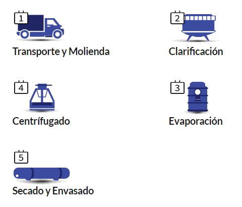 https://azucarnatural.com/wp-content/uploads/2018/06/5-pasos-mod.png